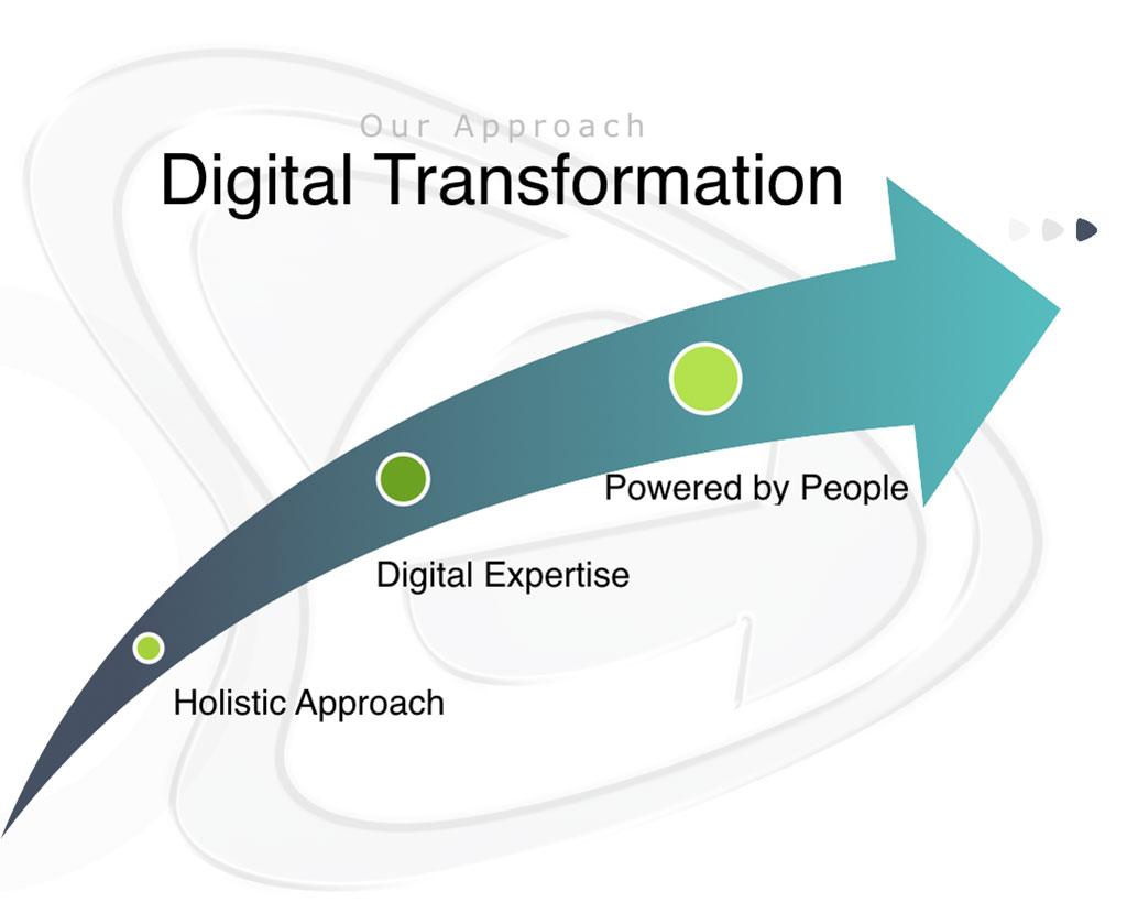 Digital Transformation - E-Business Clusters